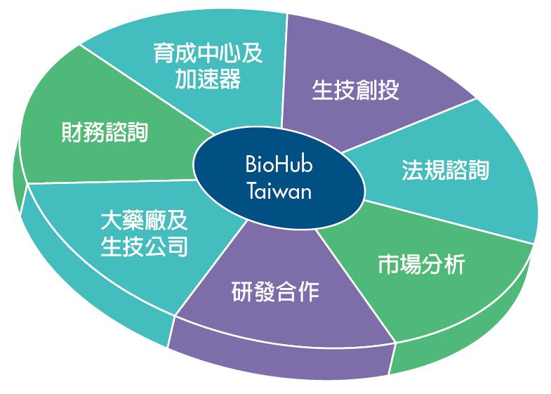 BioHub理念願景